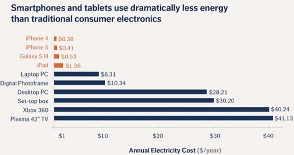 iPhone 5 - Consumo de energia anual