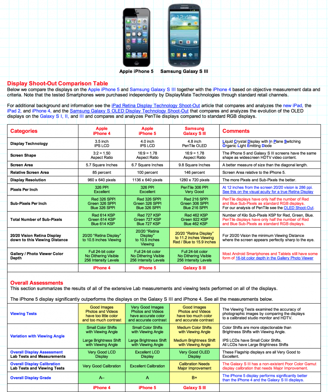 iPhone 5 vs Samsung Galaxy S3 - Comparativa pantalla