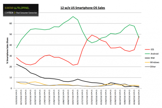 Estadisticas iPhone 5 EE.UU