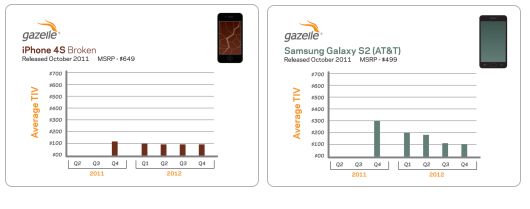 gazelle 2013 - iPhone 4S vs SGIII - 1