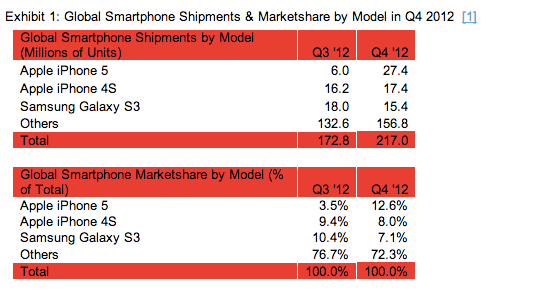 iphone5-shipments