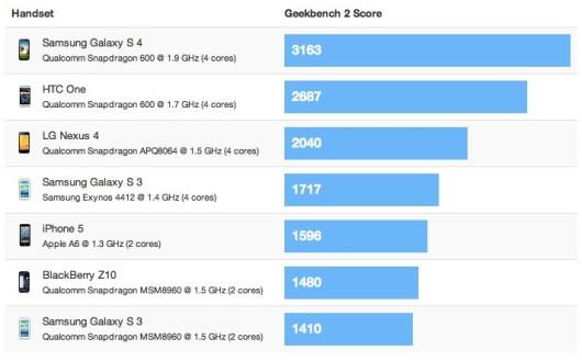 Samsung Galaxy S4 vs iPhone 5 - Velocidad