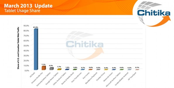 Datos uso iPad YSA y CANADA - 2