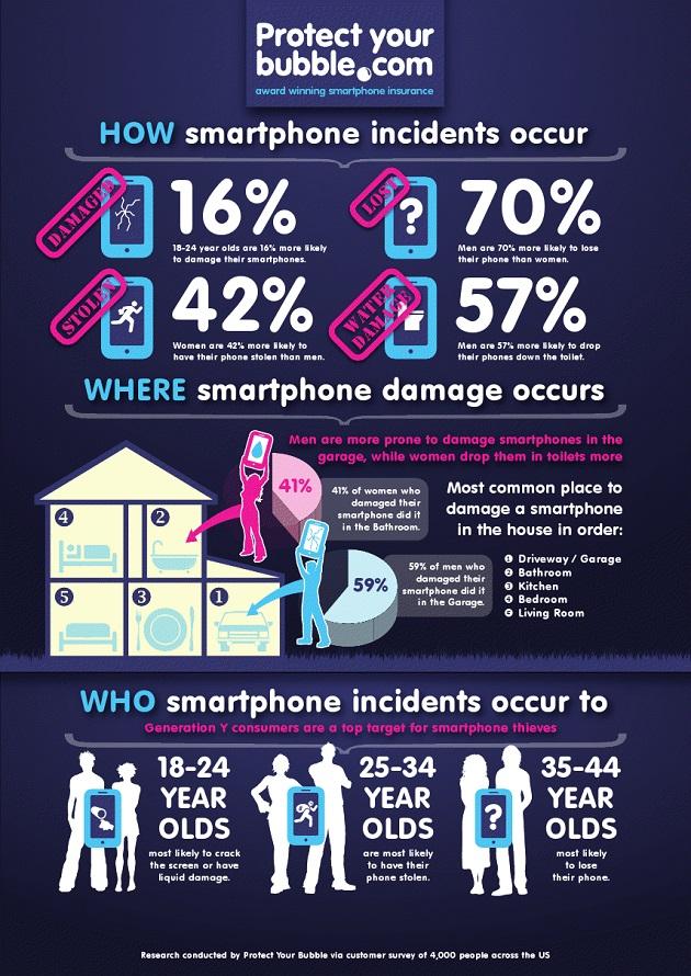 Infografia iPhone Roto o Perdido
