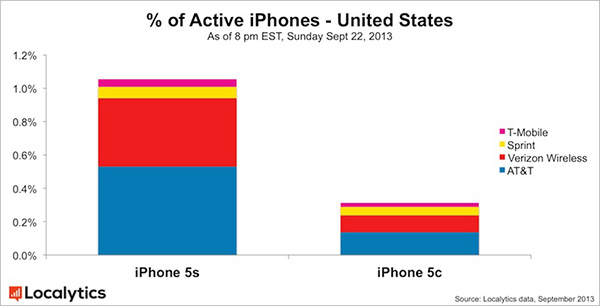 iPhone 5s vs iPhone 5c - Popularidad