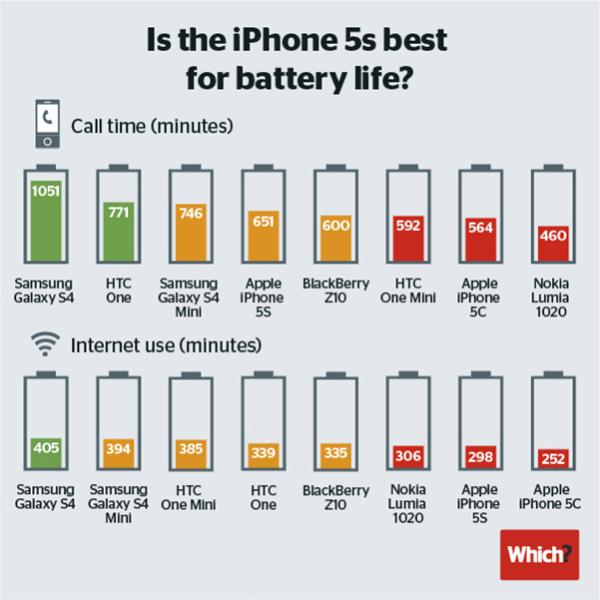 iPhone 5s 5c - Comparativa Autonomia Bateria