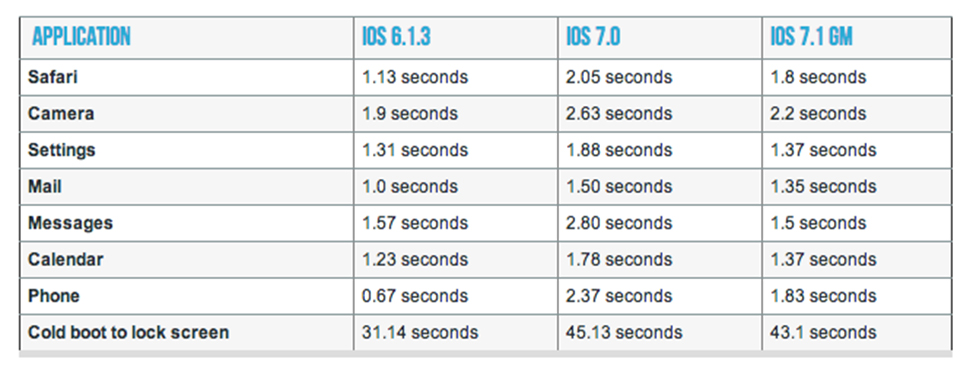 iOS 7.1 iPhone 4 Comparativa
