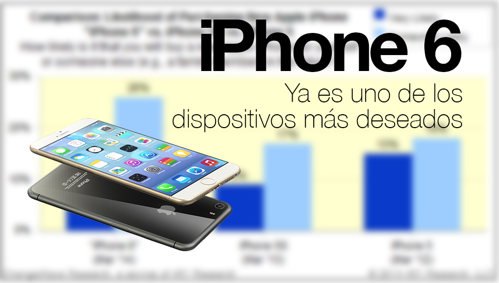 iPhone 6 dispositivo mas deseado