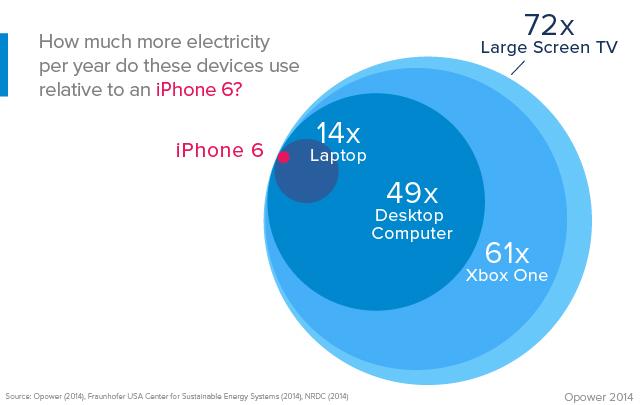 iphone-6-iphone-6-plus-precio-recarga-anual-estadisticas-smartphones
