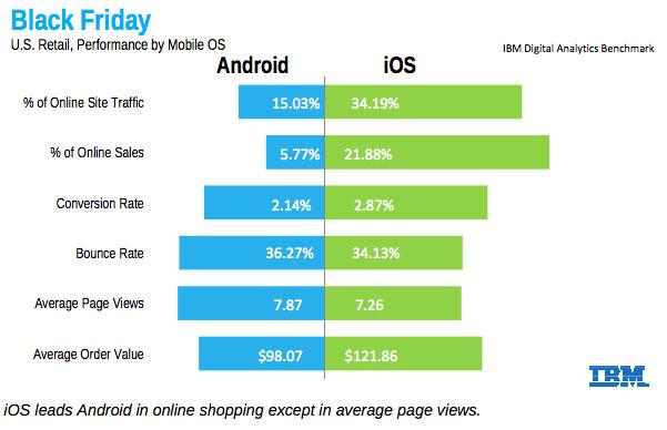 razones-ios-mejor-android-compras-online-IBM-report