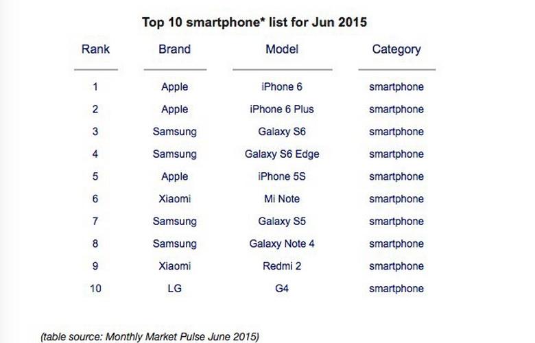 los-10-smartphones-mas-vendidos