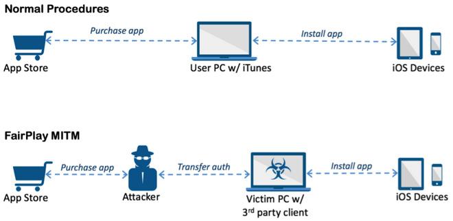 acedeceiver-nuevo-virus-malware-ios